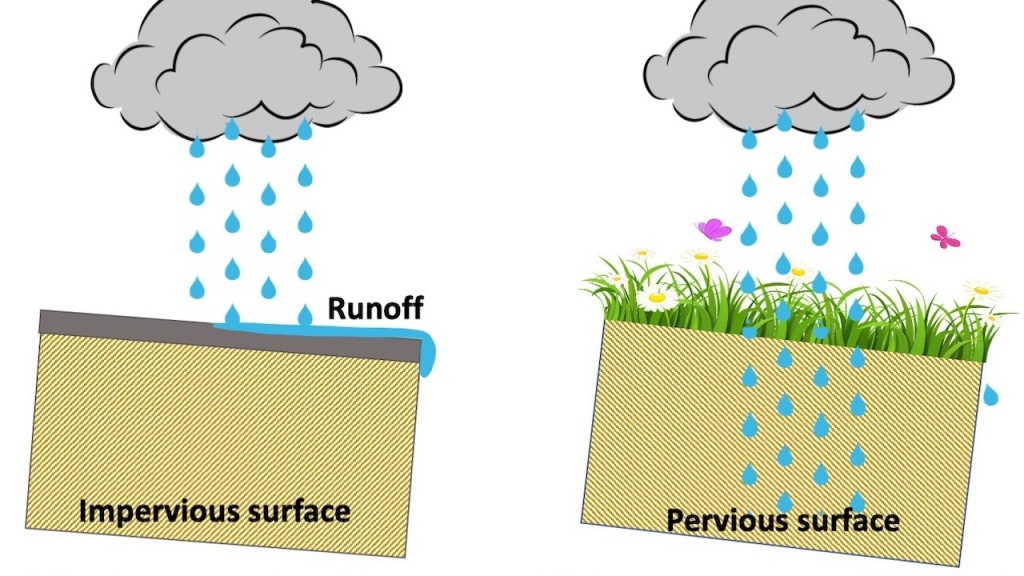 Illustration showing water running off an impervious surface and sinking into a pervious one.